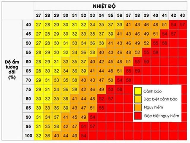 Bảng tra độ ẩm tuyệt đối của không khí