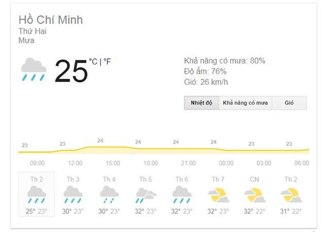 Nhiệt độ và độ ẩm